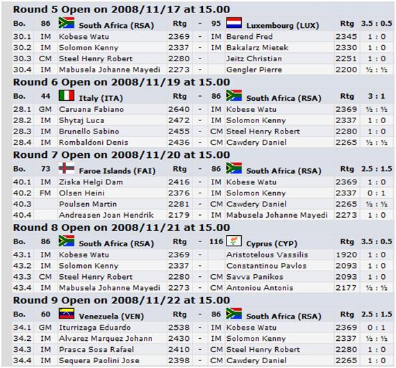 results-dresden-rounds5-9-men