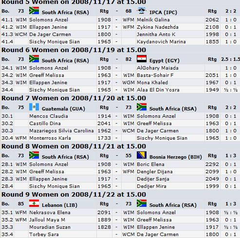 results-dresden-rounds5-9ladies