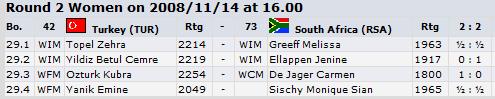 results-round-2-women-dresden-sa