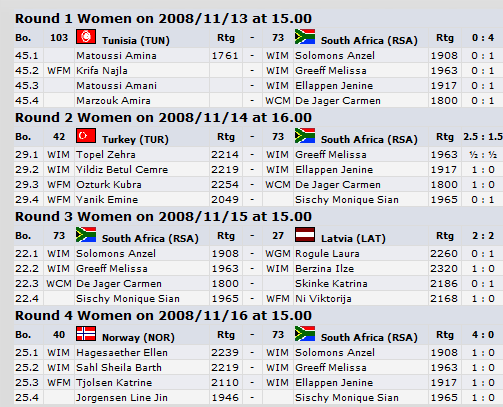 results-women-round-4