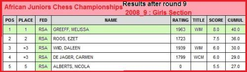 Round 9 - South African girls taking the first 5 places, well done!
