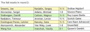 Corus Group A Round 2 results