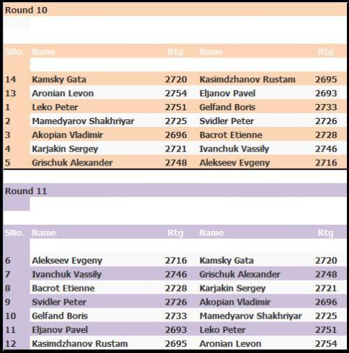 pairings-nalchik-round-10-and-round-11