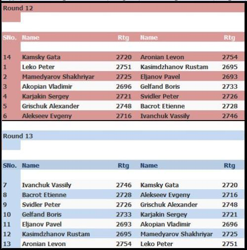 pairings-nalchik-round-12-and-round-13