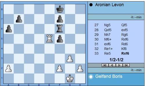 round-9-gelfand-vs-aronian