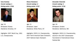 us-chess-championship-players