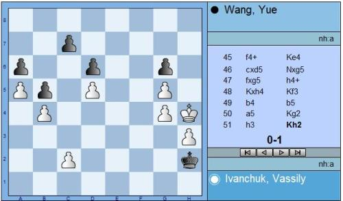 Ivanchuk vs Wang round 2 end position 0-1