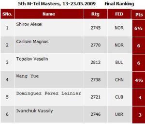 MTel final rankings 2009