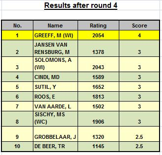results-after-round-4