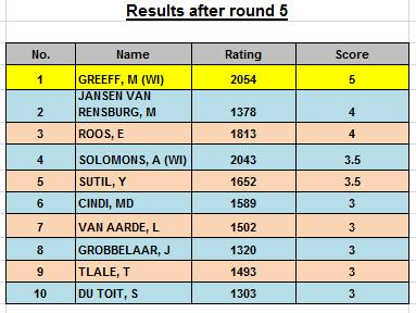 results-round-5