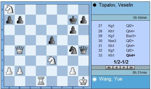 Round 10 Wang vs Topalov final position