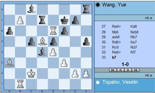 Round 4 Topalov vs Wang end position