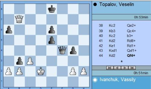 Round 5 Ivanchuk vs Topalov move 44