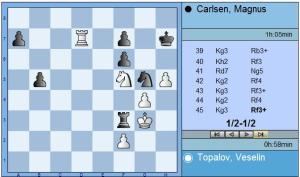 Round 6 Topalov vs Carlsen end position
