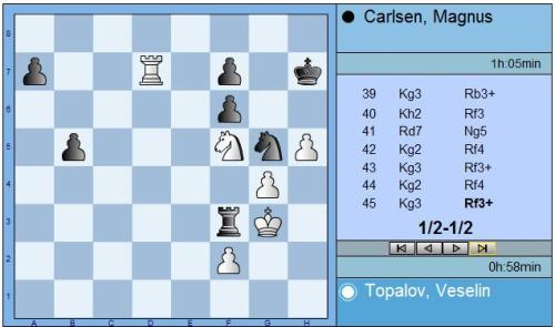 Round 6 Topalov vs Carlsen end position