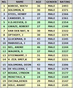 top-20-players-sa