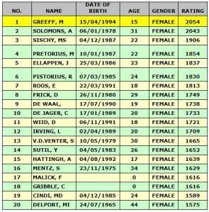 top-20-women
