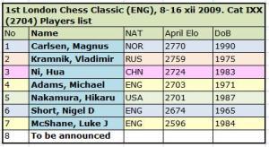 London chess 2009
