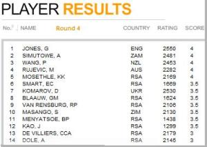 Results round 4 SA Open