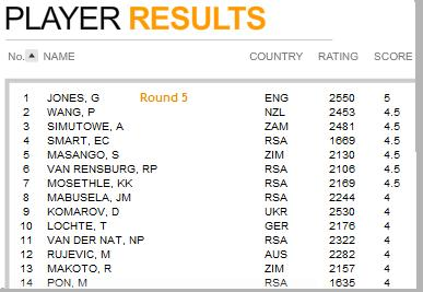 Round 5 results SA Open