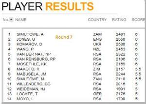 round 7 results