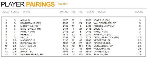 SA Open Pairings round 4