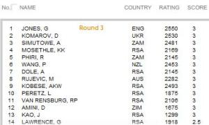 SA Open results round 3