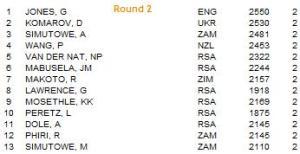 SA Open round 2