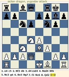 chess opening sicilian dragon yugoslav attack
