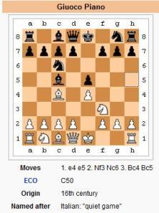 Giuoco Piano - Chess Opening