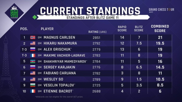 grand chess tour standings